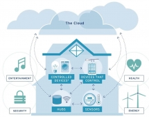 Smart Cities and Connected Homes